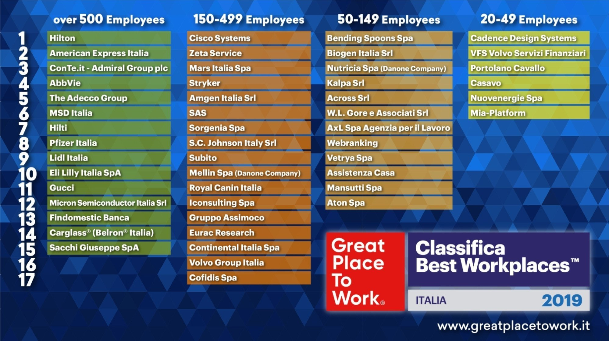 Classifica Best Place to Work 2019