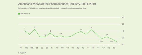 Reputazione Big Pharma Gallup
