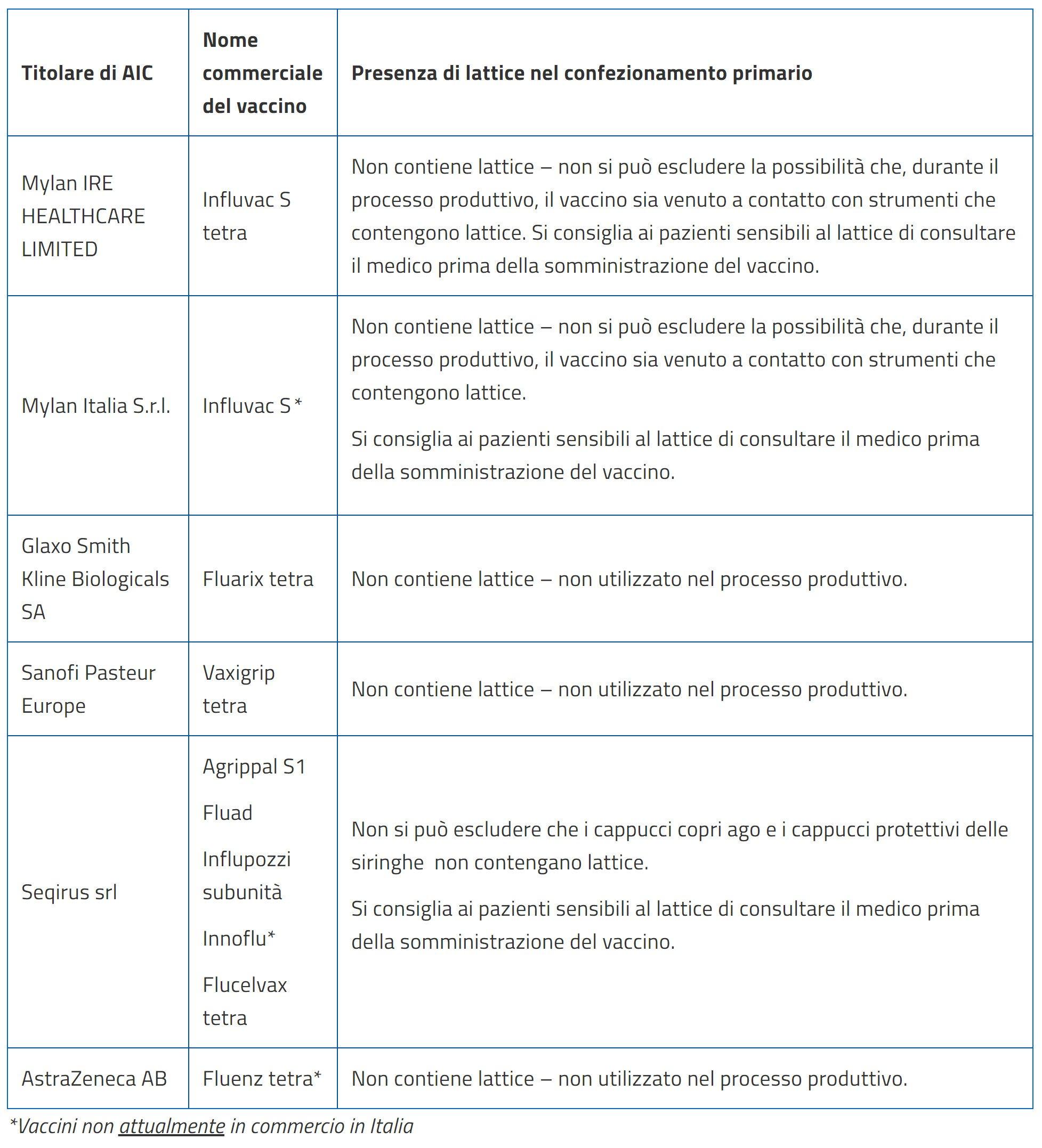 elenco vaccini