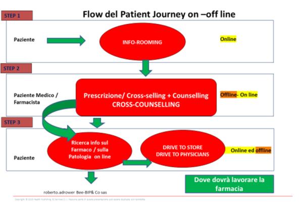 Flow Patient Journey on e offline