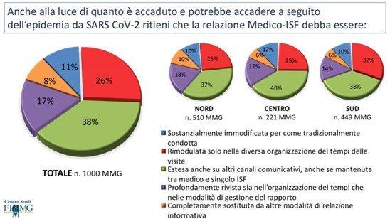Risultati del sondaggio del Centro Studi Nazionale della FIMMG