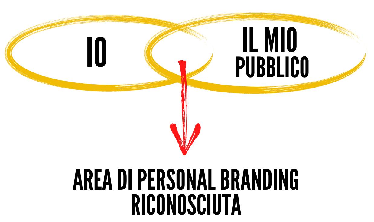 Area Paersonal Branding riconosciuta